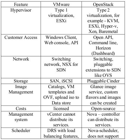 VMware and OpenStack comparison